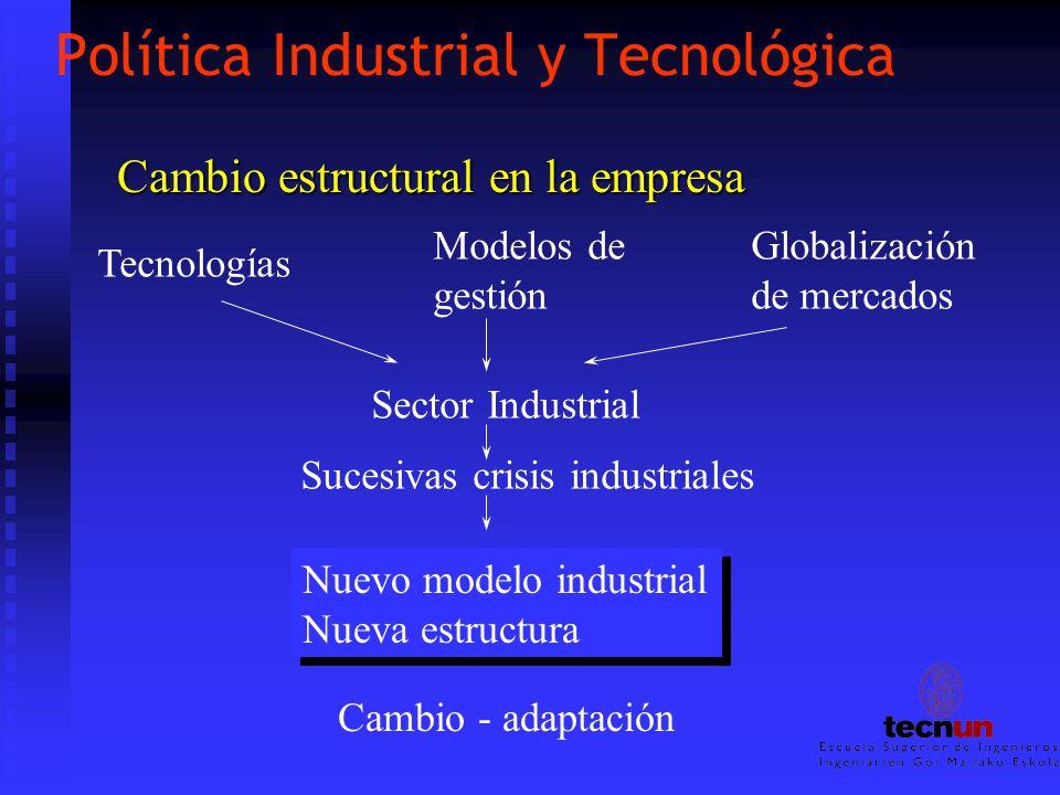 Política Industrial y Tecnológica Cambio estructural en la empresa Tecnologías Modelos de gestión Globalización de mercados Sector Industrial Sucesiva