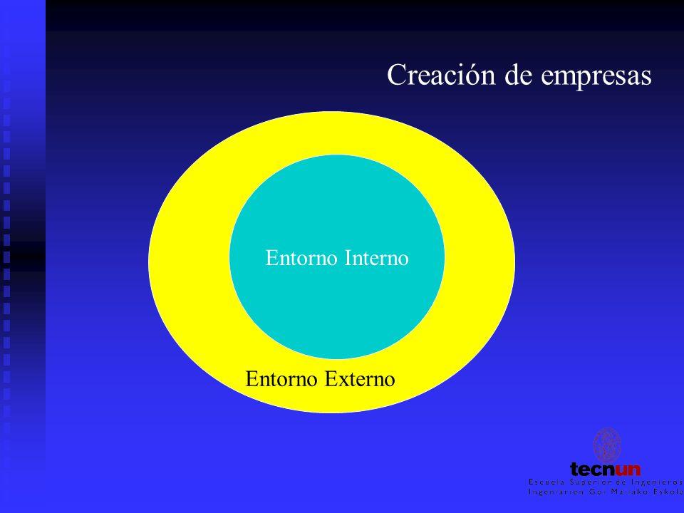 Creación de empresas Entorno Interno Entorno Externo