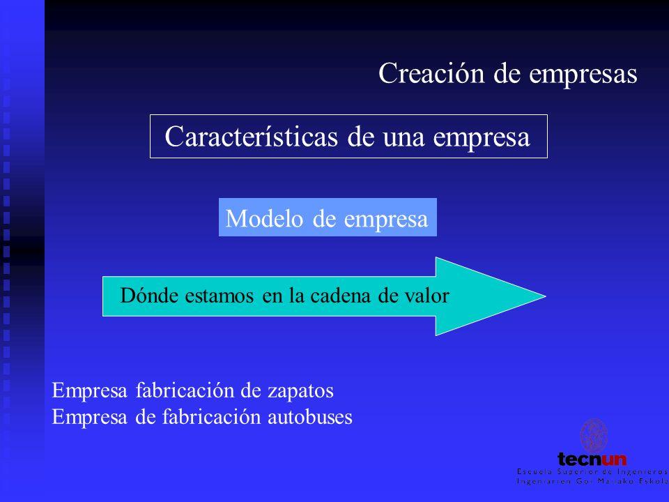 Creación de empresas Características de una empresa Modelo de empresa Dónde estamos en la cadena de valor Empresa fabricación de zapatos Empresa de fa