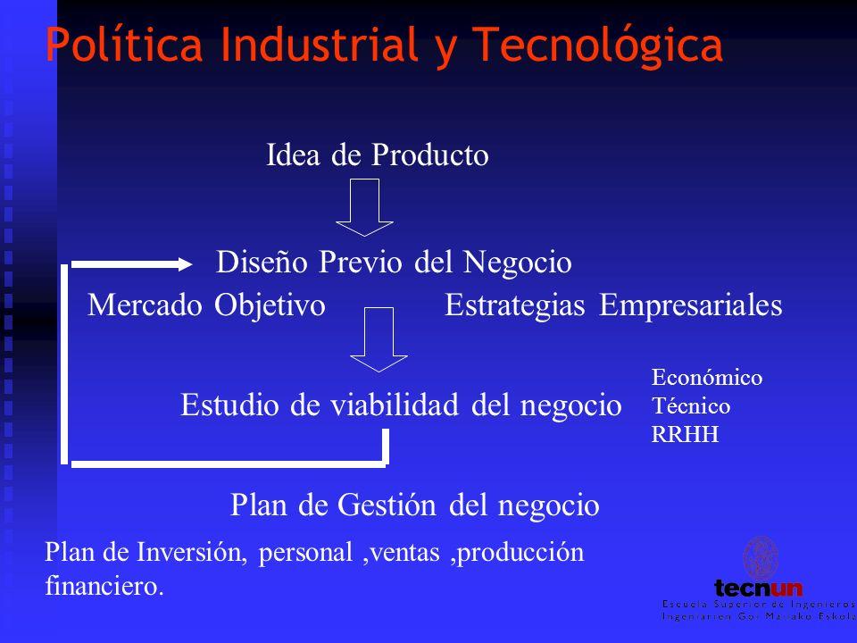 Política Industrial y Tecnológica Idea de Producto Diseño Previo del Negocio Estudio de viabilidad del negocio Mercado ObjetivoEstrategias Empresarial