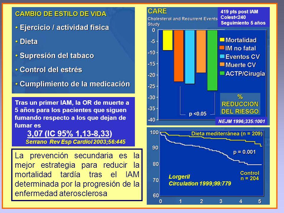 La prevención secundaria es la mejor estrategia para reducir la mortalidad tardía tras el IAM determinada por la progresión de la enfermedad ateroscle