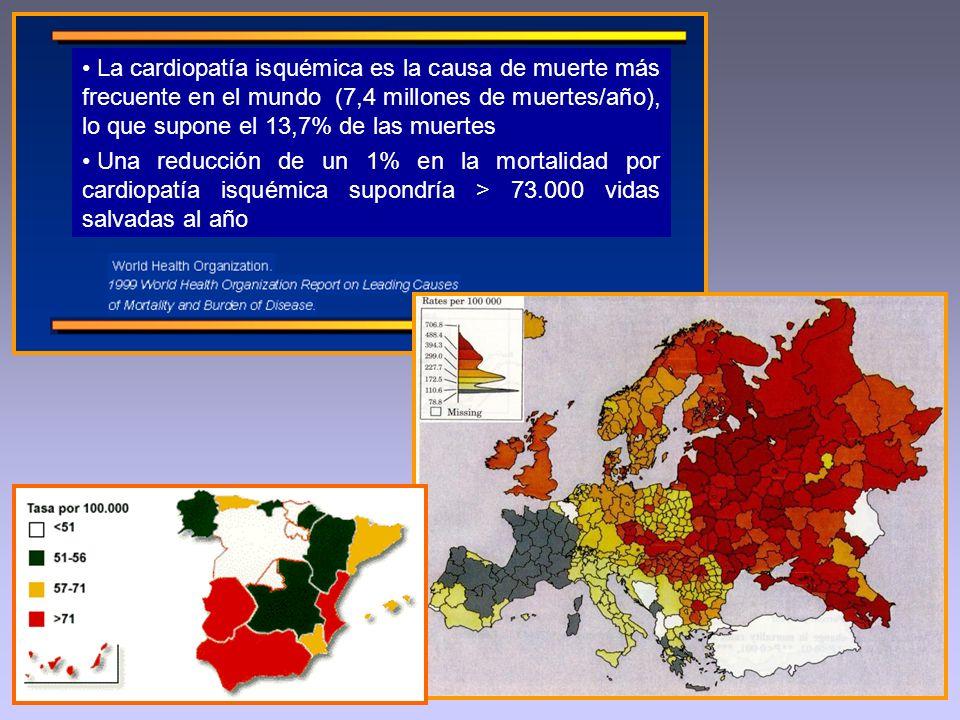 La cardiopatía isquémica es la causa de muerte más frecuente en el mundo (7,4 millones de muertes/año), lo que supone el 13,7% de las muertes Una redu