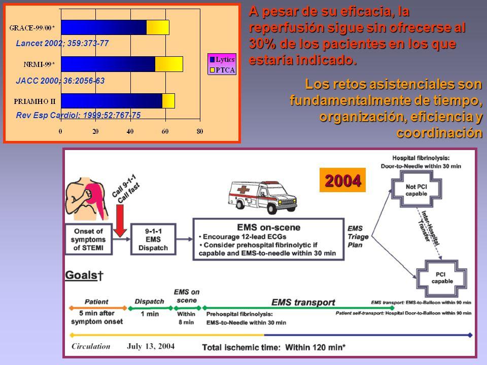 2004 Los retos asistenciales son fundamentalmente de tiempo, organización, eficiencia y coordinación Rev Esp Cardiol; 1999;52:767-75 Lancet 2002; 359: