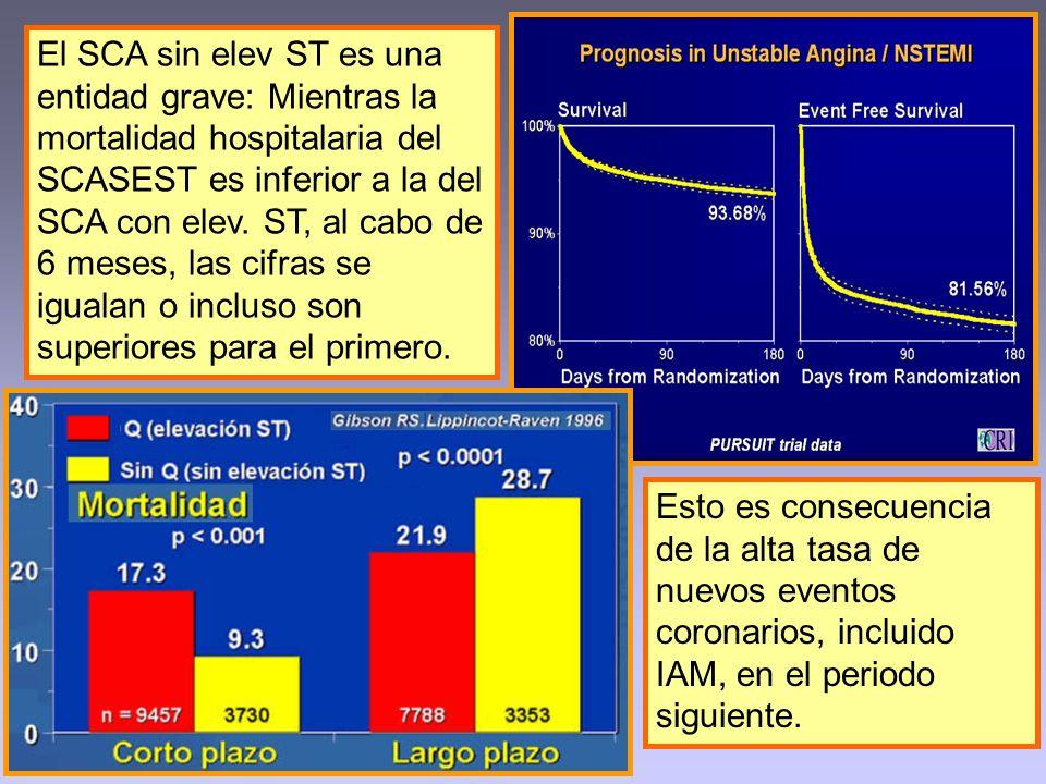 El SCA sin elev ST es una entidad grave: Mientras la mortalidad hospitalaria del SCASEST es inferior a la del SCA con elev. ST, al cabo de 6 meses, la
