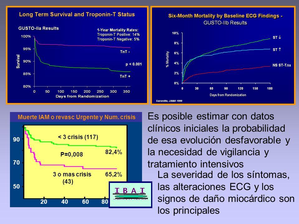 Muerte IAM o revasc Urgente y Num. crisis < 3 crisis (117) 3 o mas crisis (43) 82,4% P=0,008 65,2% 20 40 60 80 90 70 50 Es posible estimar con datos c