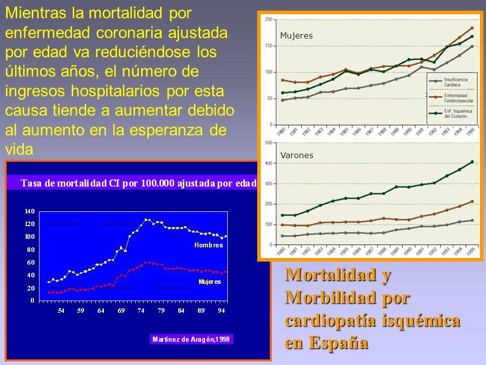 Mortalidad y Morbilidad por cardiopatía isquémica en España Varones Mujeres Mientras la mortalidad por enfermedad coronaria ajustada por edad va reduc