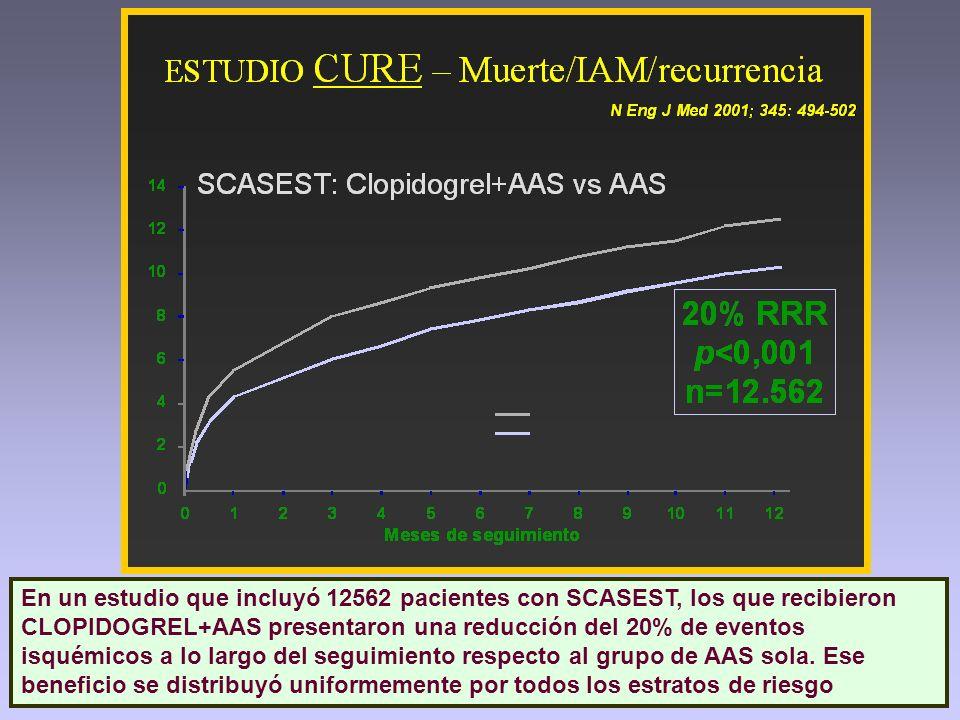 En un estudio que incluyó 12562 pacientes con SCASEST, los que recibieron CLOPIDOGREL+AAS presentaron una reducción del 20% de eventos isquémicos a lo
