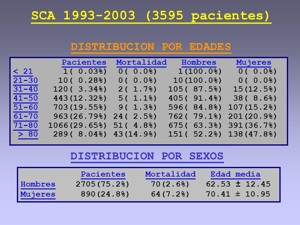 SCA 1993-2003 (3595 pacientes) DISTRIBUCION POR EDADES Pacientes Mortalidad Hombres Mujeres < 21 1( 0.03%) 0( 0.0%) 1(100.0%) 0( 0.0%) 21-30 10( 0.28%