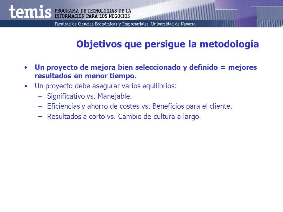 Objetivos que persigue la metodología Un proyecto de mejora bien seleccionado y definido = mejores resultados en menor tiempo. Un proyecto debe asegur