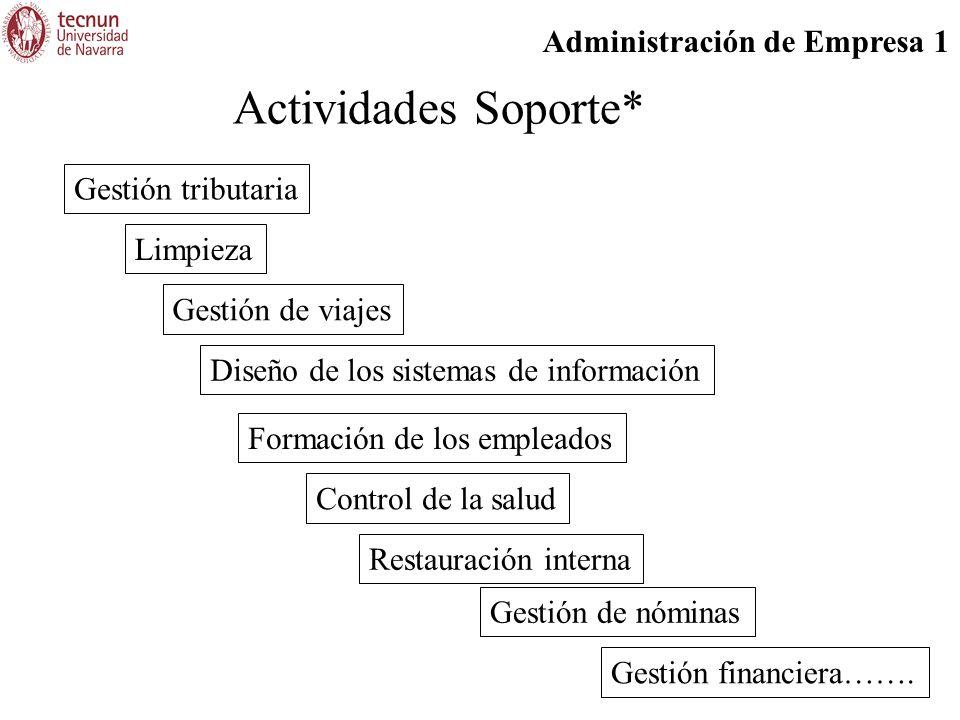 Administración de Empresa 1 Actividades Soporte* Gestión tributaria Gestión de viajes Limpieza Diseño de los sistemas de información Formación de los