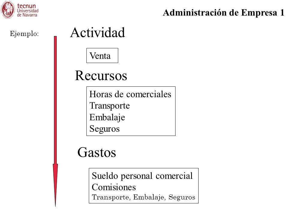 Administración de Empresa 1 Actividad Venta Ejemplo: Recursos Horas de comerciales Transporte Embalaje Seguros Gastos Sueldo personal comercial Comisiones Transporte, Embalaje, Seguros
