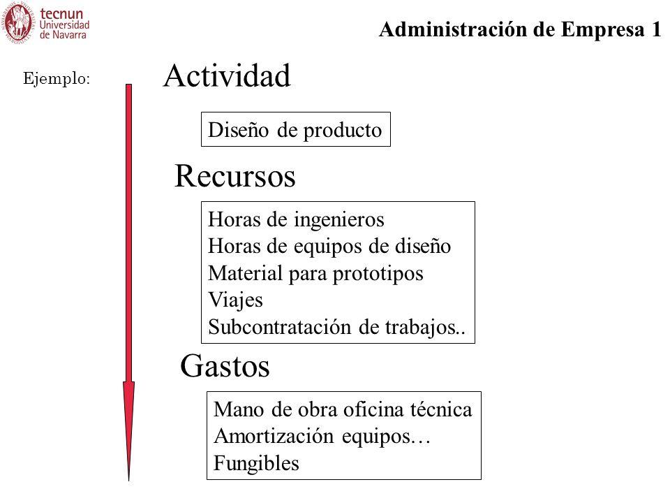 Administración de Empresa 1 Actividad Diseño de producto Ejemplo: Recursos Horas de ingenieros Horas de equipos de diseño Material para prototipos Viajes Subcontratación de trabajos..