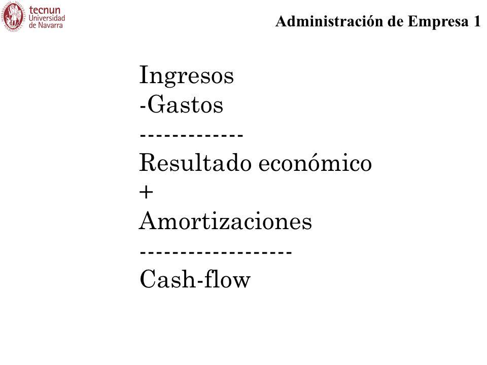 Administración de Empresa 1 Ingresos -Gastos ------------- Resultado económico + Amortizaciones ------------------- Cash-flow