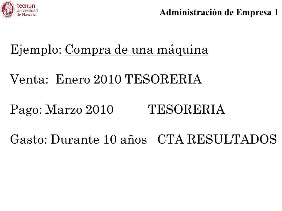 Administración de Empresa 1 Ejemplo: Compra de una máquina Venta: Enero 2010 TESORERIA Pago: Marzo 2010 TESORERIA Gasto: Durante 10 años CTA RESULTADOS