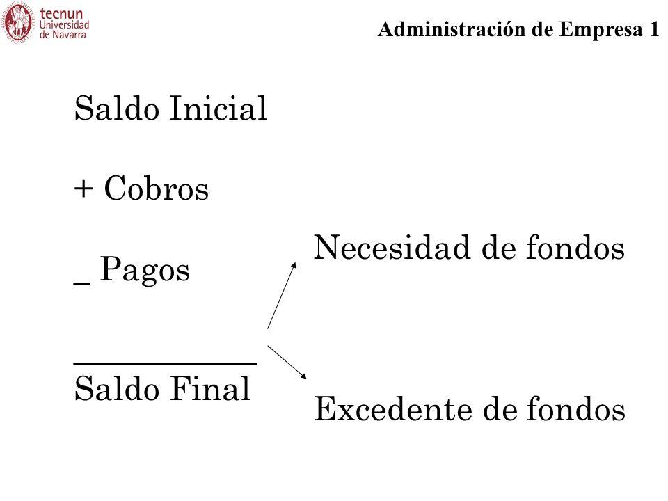 Administración de Empresa 1 Saldo Inicial + Cobros _ Pagos ___________ Saldo Final Necesidad de fondos Excedente de fondos