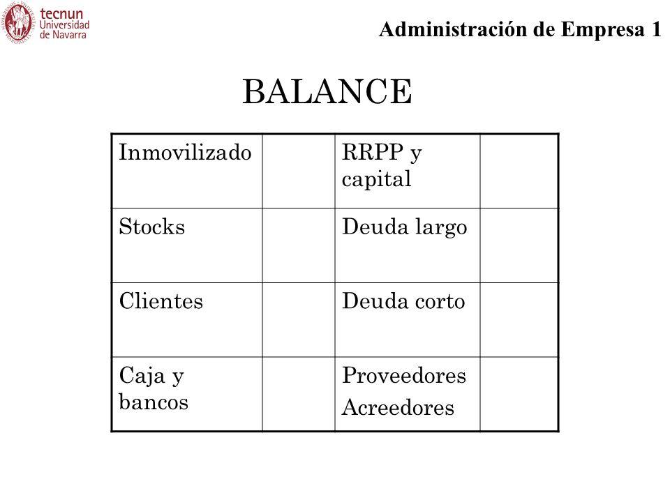 Administración de Empresa 1 BALANCE InmovilizadoRRPP y capital StocksDeuda largo ClientesDeuda corto Caja y bancos Proveedores Acreedores