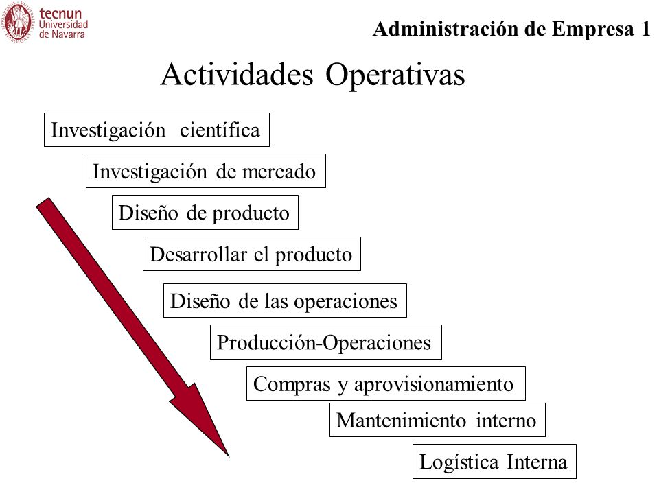 Administración de Empresa 1 Actividades Operativas Investigación científica Diseño de producto Desarrollar el producto Investigación de mercado Diseño de las operaciones Producción-Operaciones Compras y aprovisionamiento Mantenimiento interno Logística Interna