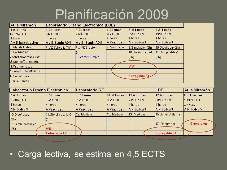 Planificación 2009 Carga lectiva, se estima en 4,5 ECTS