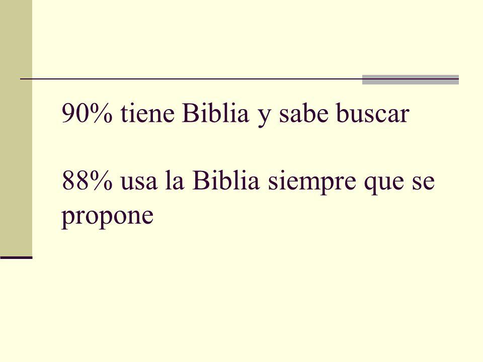 90% tiene Biblia y sabe buscar 88% usa la Biblia siempre que se propone