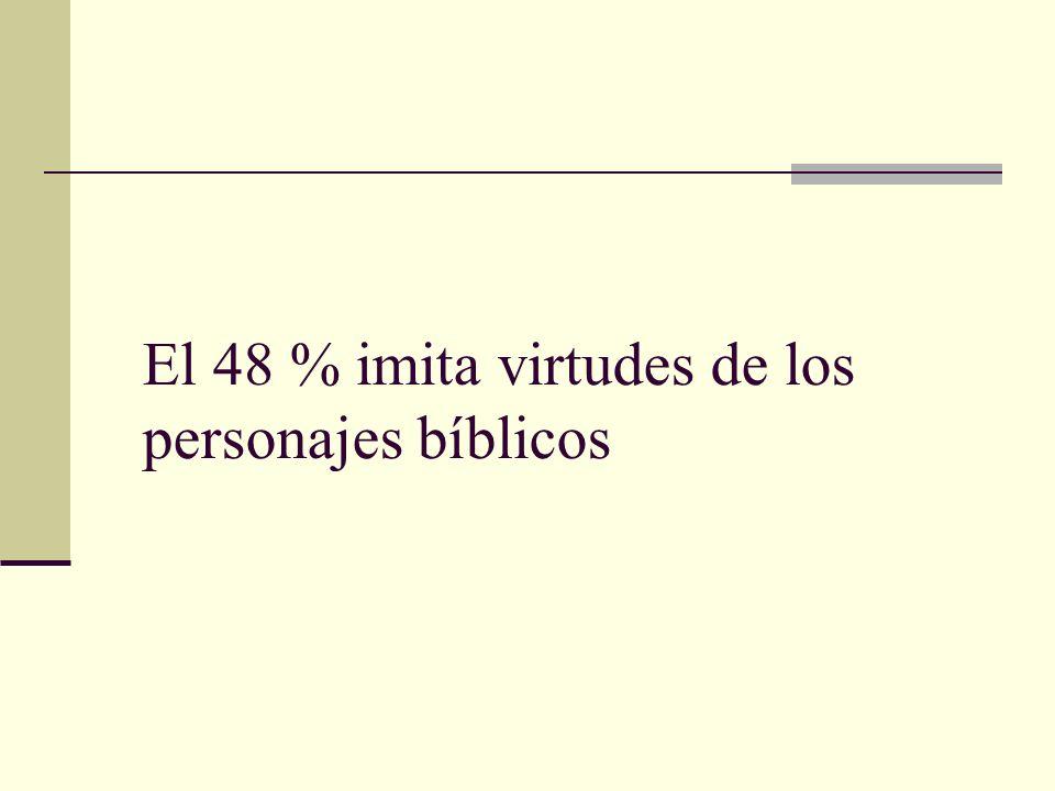El 48 % imita virtudes de los personajes bíblicos