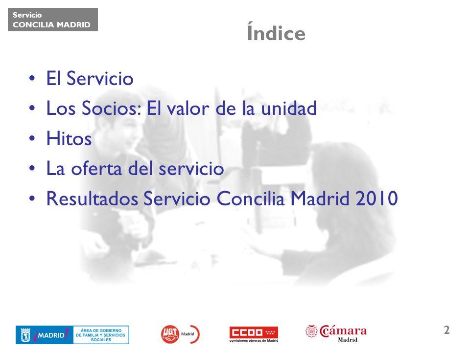 Servicio CONCILIA MADRID 3 El Servicio El Servicio CONCILIA MADRID es una iniciativa del Ayuntamiento de Madrid, a través de la Dirección General de Igualdad de Oportunidades, realizada en colaboración con la Cámara Oficial de Comercio e Industria de Madrid, la Unión General de Trabajadores de Madrid, y Comisiones Obreras de Madrid.