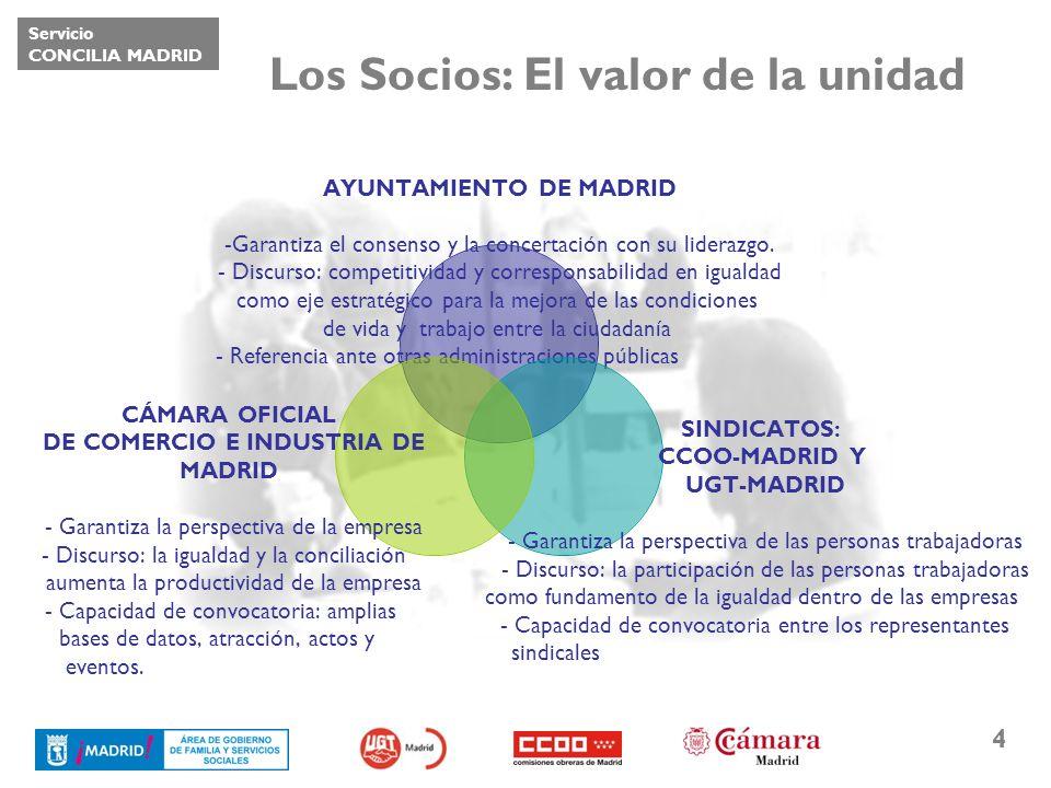 Servicio CONCILIA MADRID 4 Los Socios: El valor de la unidad AYUNTAMIENTO DE MADRID Garantiza el consenso y la concertación con su liderazgo. Discurso
