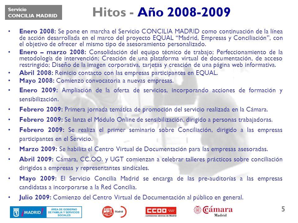 Servicio CONCILIA MADRID 6 Hitos - Año 2010 Marzo 2010: Comienzo del servicio de Acompañamiento y Herramientas para que las empresas elaboren su propio Plan de Igualdad de Oportunidades.
