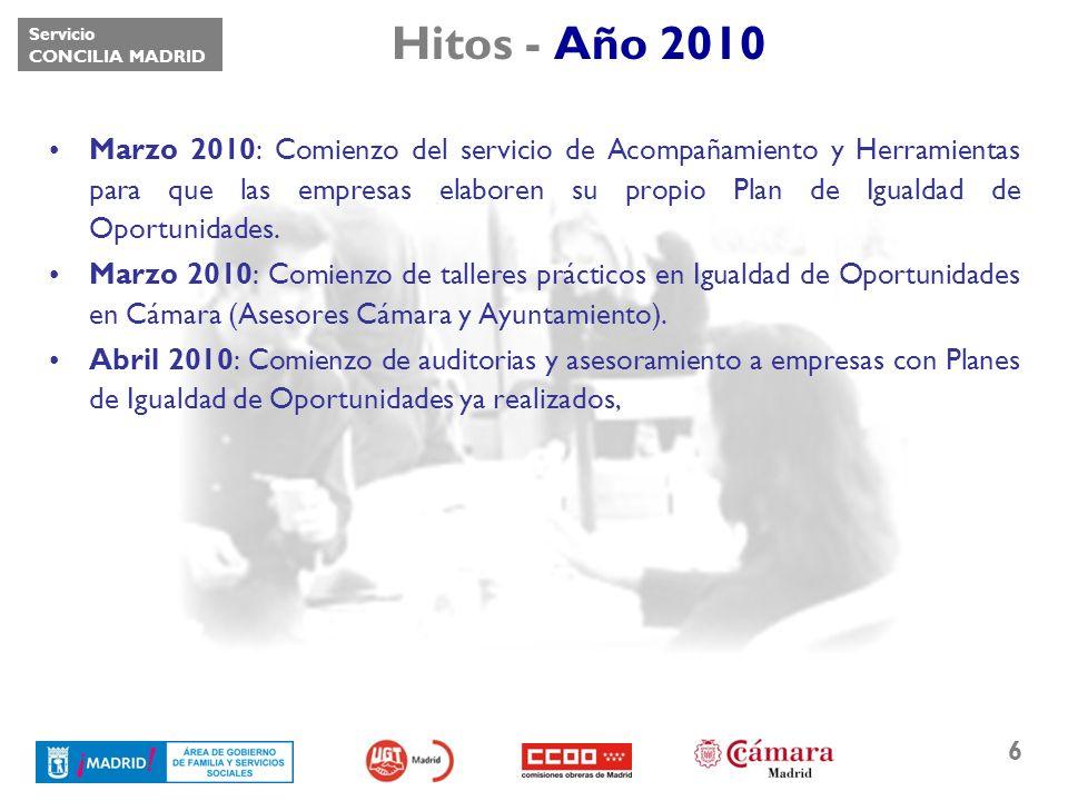 Servicio CONCILIA MADRID 6 Hitos - Año 2010 Marzo 2010: Comienzo del servicio de Acompañamiento y Herramientas para que las empresas elaboren su propi