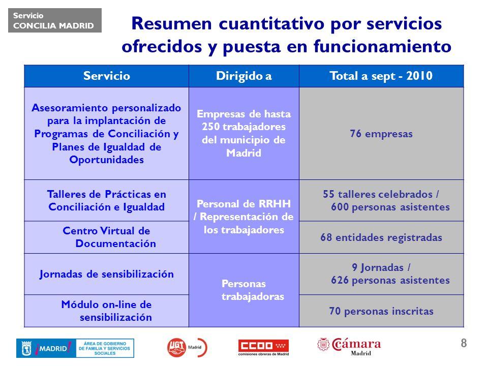 Servicio CONCILIA MADRID 8 Resumen cuantitativo por servicios ofrecidos y puesta en funcionamiento ServicioDirigido aTotal a sept - 2010 Asesoramiento personalizado para la implantación de Programas de Conciliación y Planes de Igualdad de Oportunidades Empresas de hasta 250 trabajadores del municipio de Madrid 76 empresas Talleres de Prácticas en Conciliación e Igualdad Personal de RRHH / Representación de los trabajadores 55 talleres celebrados / 600 personas asistentes Centro Virtual de Documentación 68 entidades registradas Jornadas de sensibilización Personas trabajadoras 9 Jornadas / 626 personas asistentes Módulo on-line de sensibilización 70 personas inscritas