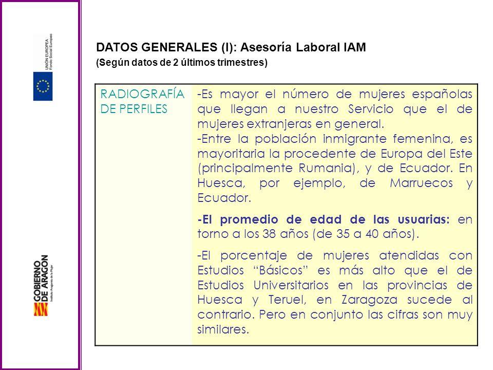 DATOS GENERALES (I): Asesoría Laboral IAM (Según datos de 2 últimos trimestres) RADIOGRAFÍA DE PERFILES -Es mayor el número de mujeres españolas que llegan a nuestro Servicio que el de mujeres extranjeras en general.