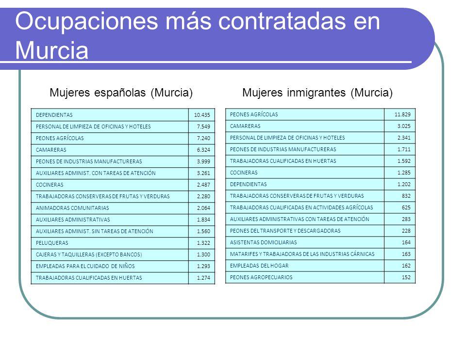 Ocupaciones más contratadas en Murcia DEPENDIENTAS10.435 PERSONAL DE LIMPIEZA DE OFICINAS Y HOTELES7.549 PEONES AGRÍCOLAS7.240 CAMARERAS6.324 PEONES D