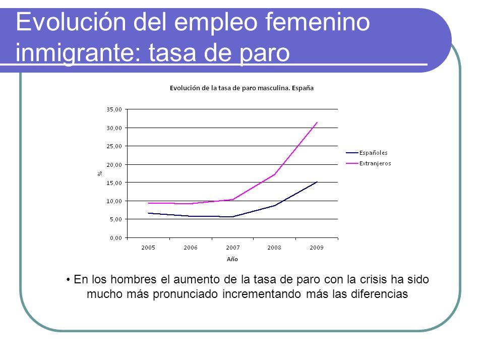 Evolución del empleo femenino inmigrante: tasa de paro En los hombres el aumento de la tasa de paro con la crisis ha sido mucho más pronunciado increm
