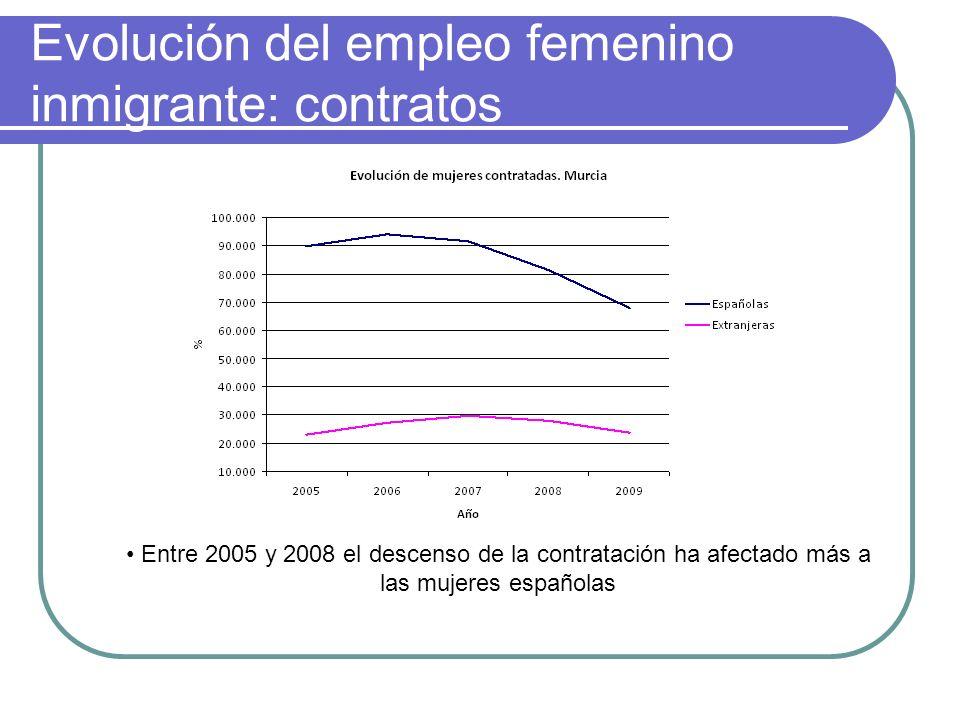Evolución del empleo femenino inmigrante: contratos Entre 2005 y 2008 el descenso de la contratación ha afectado más a las mujeres españolas