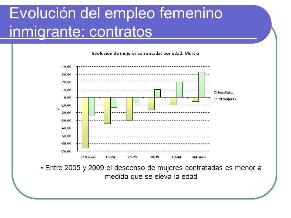 Evolución del empleo femenino inmigrante: contratos Entre 2005 y 2009 el descenso de mujeres contratadas es menor a medida que se eleva la edad