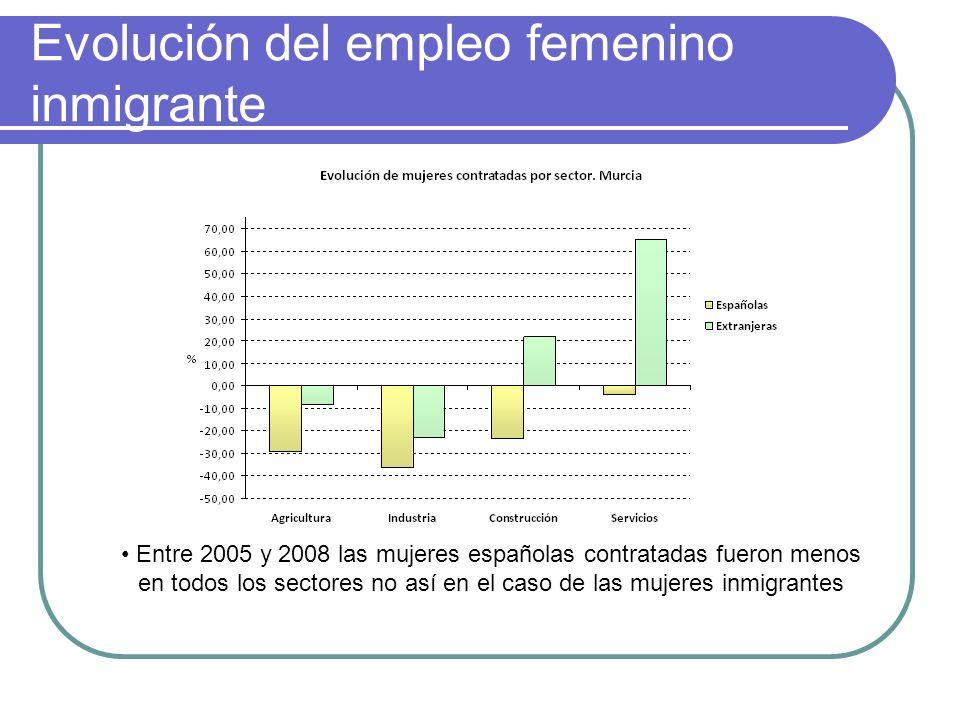 Evolución del empleo femenino inmigrante Entre 2005 y 2008 las mujeres españolas contratadas fueron menos en todos los sectores no así en el caso de l