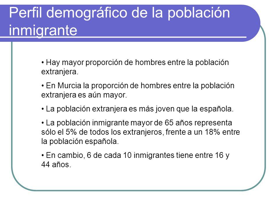 Perfil demográfico de la población inmigrante Hay mayor proporción de hombres entre la población extranjera. En Murcia la proporción de hombres entre
