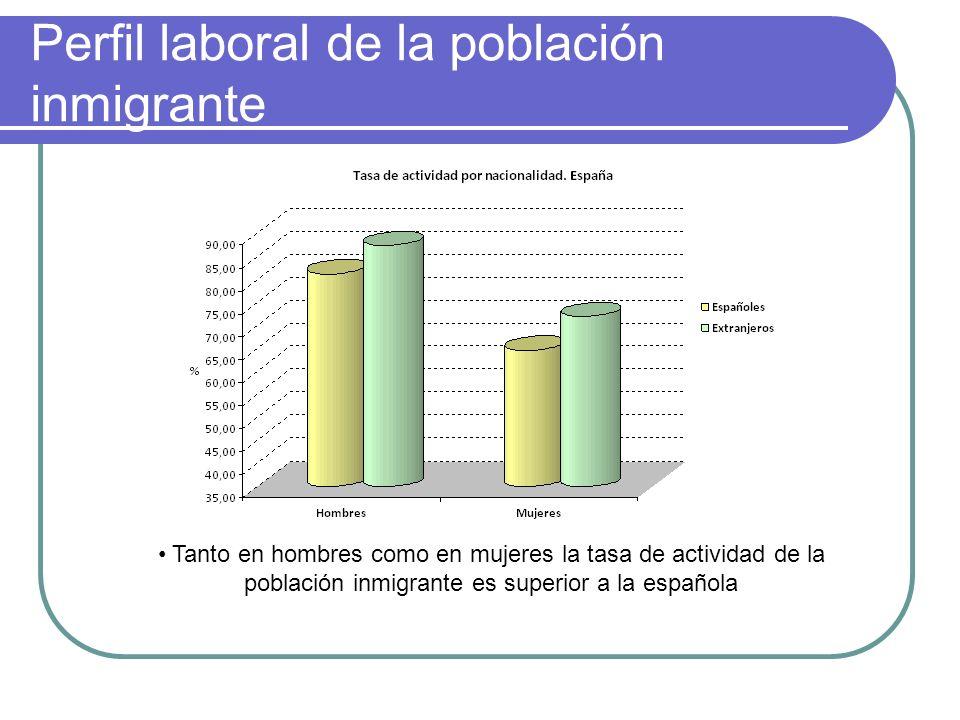 Perfil laboral de la población inmigrante Tanto en hombres como en mujeres la tasa de actividad de la población inmigrante es superior a la española