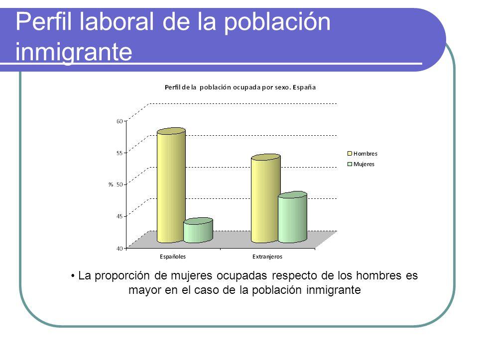 Perfil laboral de la población inmigrante La proporción de mujeres ocupadas respecto de los hombres es mayor en el caso de la población inmigrante