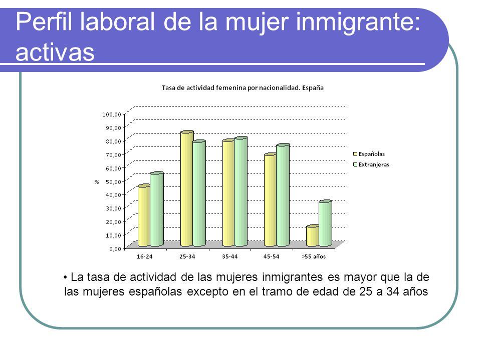 Perfil laboral de la mujer inmigrante: activas La tasa de actividad de las mujeres inmigrantes es mayor que la de las mujeres españolas excepto en el