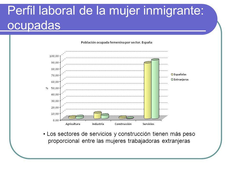 Perfil laboral de la mujer inmigrante: ocupadas Los sectores de servicios y construcción tienen más peso proporcional entre las mujeres trabajadoras e