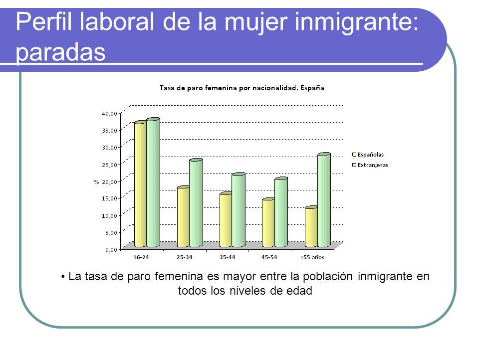 Perfil laboral de la mujer inmigrante: paradas La tasa de paro femenina es mayor entre la población inmigrante en todos los niveles de edad