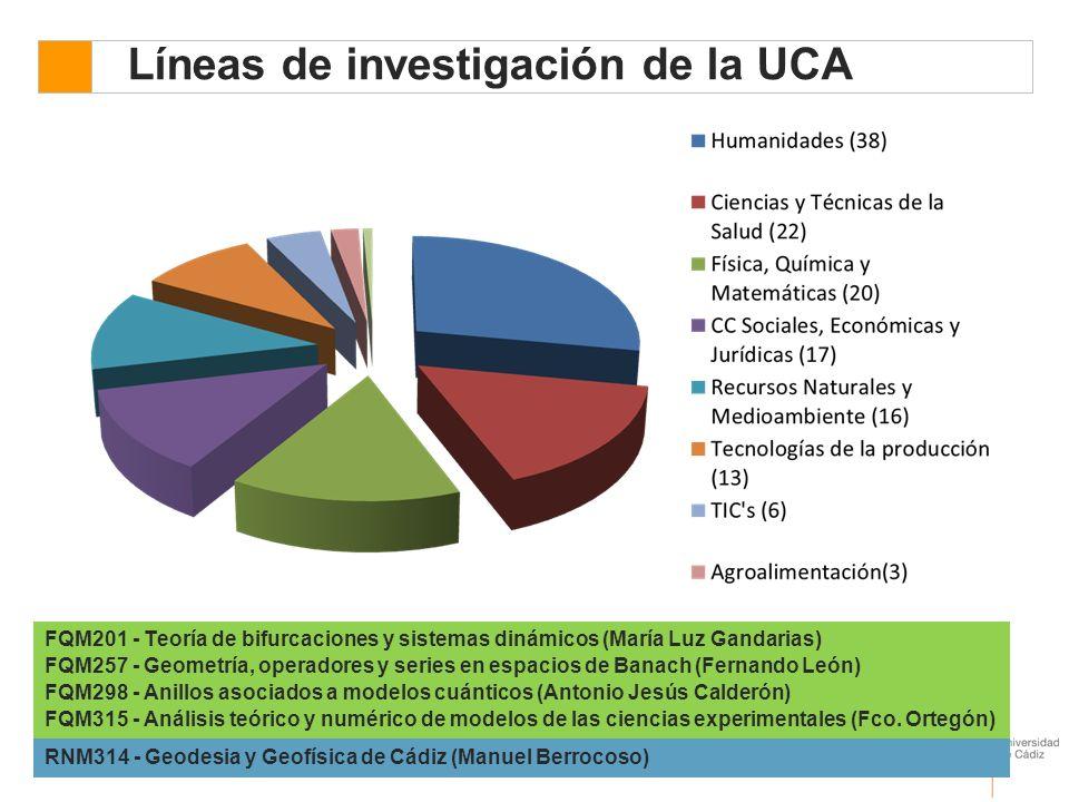 Líneas de investigación de la UCA Tesis Doctorales desde el año 2000 al 2005: 12 FQM201 - Teoría de bifurcaciones y sistemas dinámicos (María Luz Gandarias) FQM257 - Geometría, operadores y series en espacios de Banach (Fernando León) FQM298 - Anillos asociados a modelos cuánticos (Antonio Jesús Calderón) FQM315 - Análisis teórico y numérico de modelos de las ciencias experimentales (Fco.