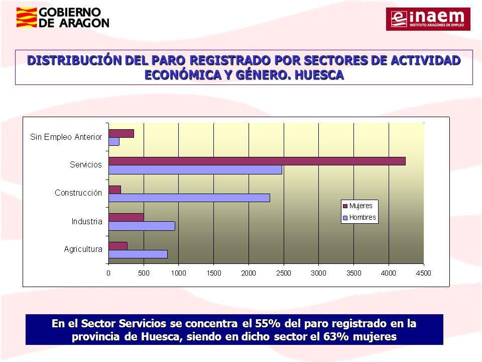DISTRIBUCIÓN DEL PARO REGISTRADO POR SECTORES DE ACTIVIDAD ECONÓMICA Y GÉNERO. HUESCA En el Sector Servicios se concentra el 55% del paro registrado e