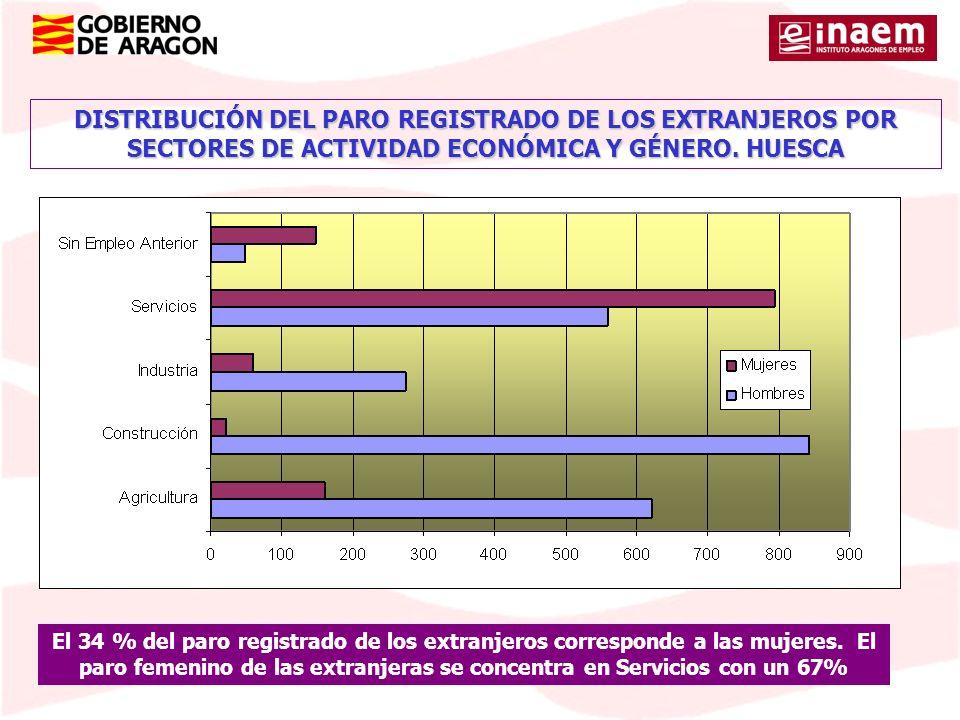 DISTRIBUCIÓN DEL PARO REGISTRADO DE LOS EXTRANJEROS POR SECTORES DE ACTIVIDAD ECONÓMICA Y GÉNERO. HUESCA El 34 % del paro registrado de los extranjero