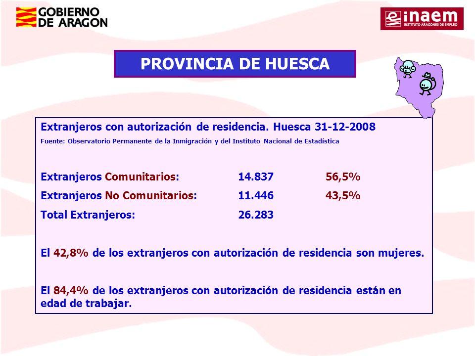 Extranjeros con autorización de residencia. Huesca 31-12-2008 Fuente: Observatorio Permanente de la Inmigración y del Instituto Nacional de Estadístic