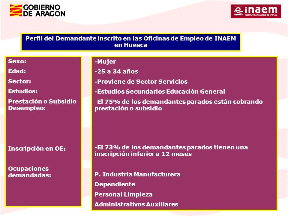 Perfil del Demandante inscrito en las Oficinas de Empleo de INAEM en Huesca Sexo: Edad: Sector: Estudios: Prestación o Subsidio Desempleo: Inscripción