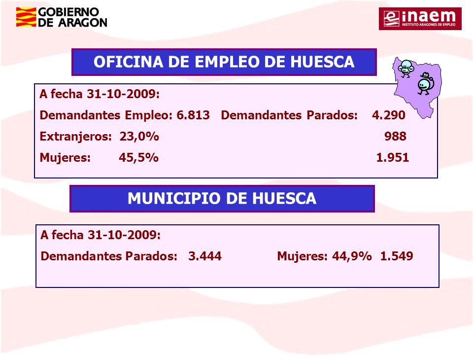 A fecha 31-10-2009: Demandantes Empleo: 6.813 Demandantes Parados: 4.290 Extranjeros: 23,0% 988 Mujeres: 45,5% 1.951 OFICINA DE EMPLEO DE HUESCA A fec
