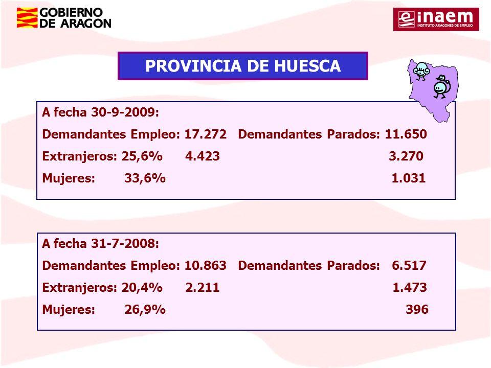 A fecha 30-9-2009: Demandantes Empleo: 17.272 Demandantes Parados: 11.650 Extranjeros: 25,6% 4.423 3.270 Mujeres: 33,6% 1.031 PROVINCIA DE HUESCA A fe