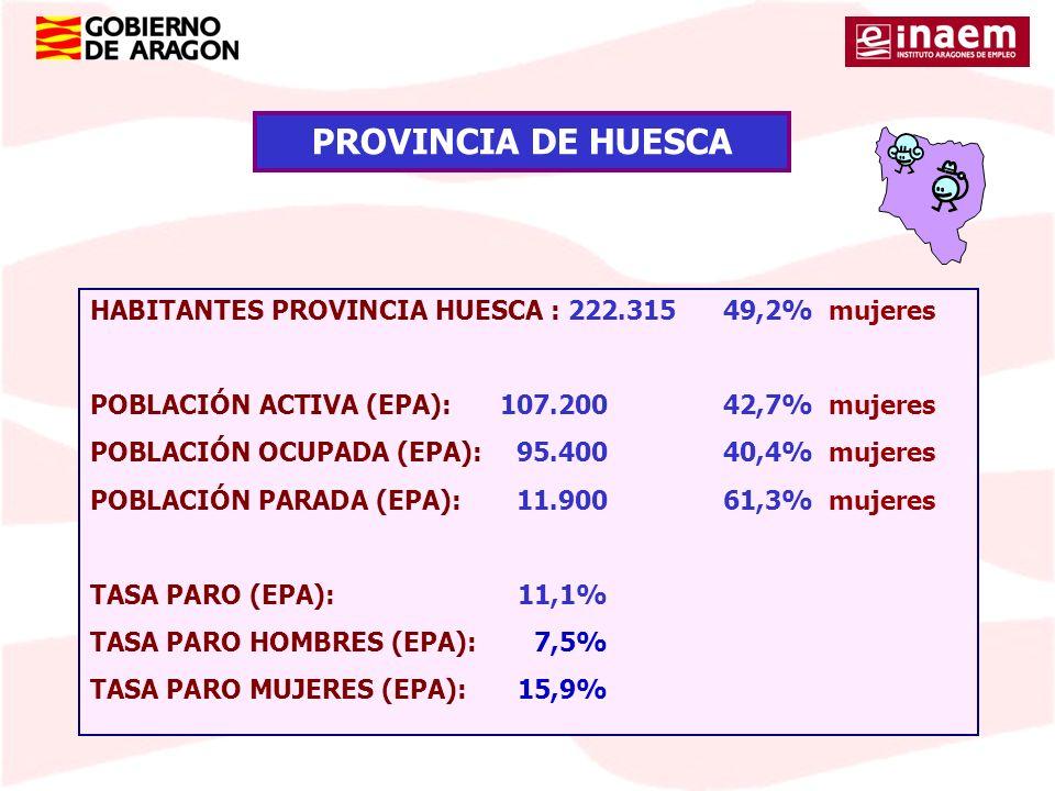 HABITANTES PROVINCIA HUESCA : 222.31549,2% mujeres POBLACIÓN ACTIVA (EPA):107.20042,7% mujeres POBLACIÓN OCUPADA (EPA):95.40040,4% mujeres POBLACIÓN P