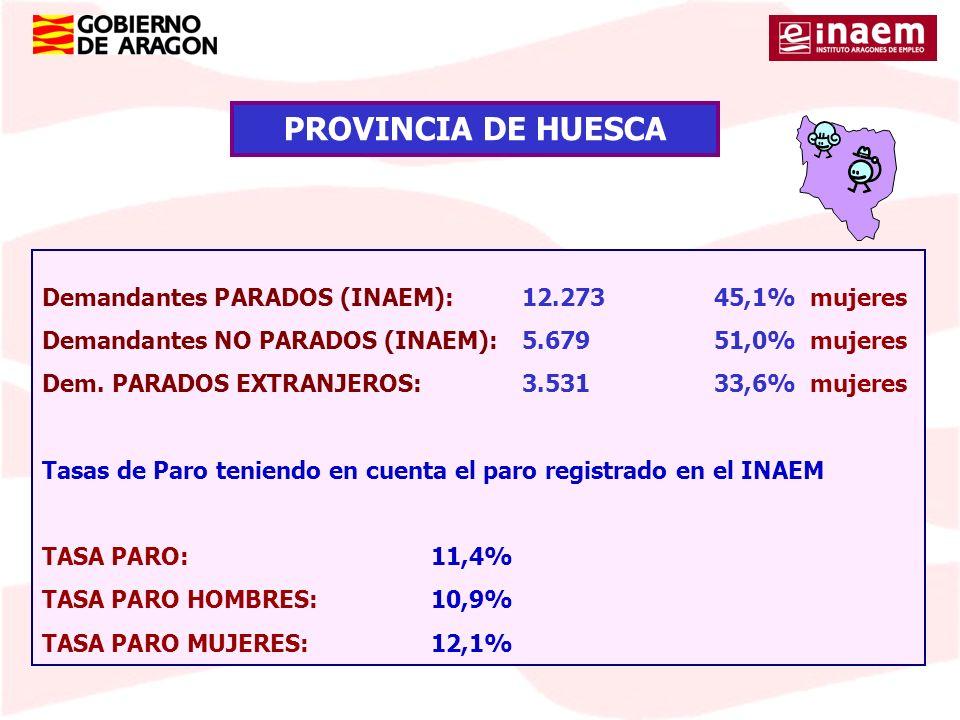 Demandantes PARADOS (INAEM):12.27345,1% mujeres Demandantes NO PARADOS (INAEM):5.67951,0% mujeres Dem. PARADOS EXTRANJEROS:3.53133,6% mujeres Tasas de